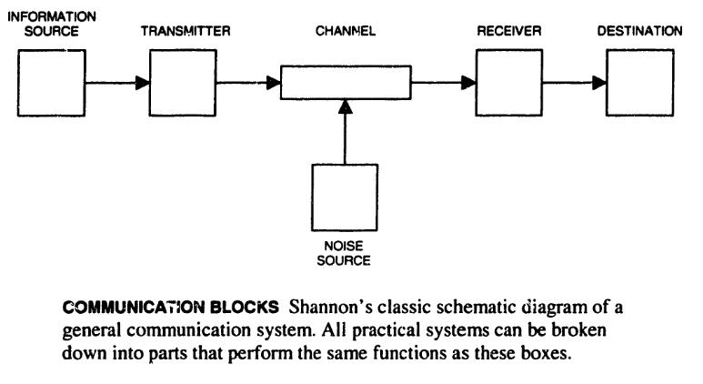 Shannon's block diagram